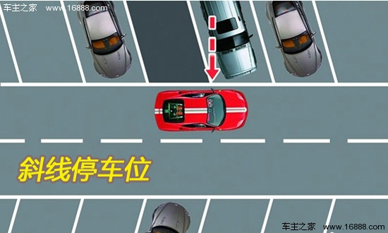 1. 确认自己所要进入的车位 2. 当看到左后视镜对准车位左线时, 3. 向外侧打满轮前行 4. 当车身纵向与停车位呈一条直线时,将车停住回正车轮 5. 缓慢倒车,平稳进入车库 6. 拉手刹,熄火 7. 停车完成   常见停车的一些误区:   1. 方向盘打死   原因: 因为,方向盘打的越大其助力压力就越高。如果,方向盘经常打死会造成助力泵长期处于高压状态 ,这样会加速了助力泵的损坏速度 。   正确做法:方向盘每次在打死后稍微回一点,不要硬顶着。   2.