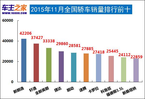 2015年11月汽车销量排行榜 新朗逸夺冠_行业
