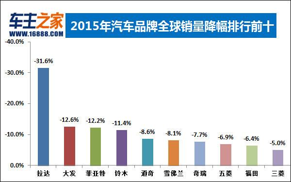 2015年全球汽车销量排行榜发布 大众下滑_独