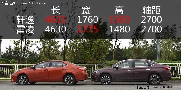 谁的后排更好坐? 在中国汽车市场,后排表现是老生常谈却又不得不谈的话题。这次,车主之家派出了三位身高172cm的小鲜肉亲身体验两车在后排乘坐上的不同表现。 先上一组硬数据  以上最明显的区别是后排中央地台和中间乘客的腿部空间,从数据看雷凌完胜。不过冷冰冰的数据还不能说明问题,请接着往下看。  根据三位乘客实际体验的反馈,两车后排整体的横向空间确如数据一般相差无几,肩膀互靠并不会觉得拥挤,横向感受在这个级别都属于正常表现。  纵向空间方面,坐拥几乎全平的地台和更长的中央腿部空间,雷凌获得中间乘客极高的分数。
