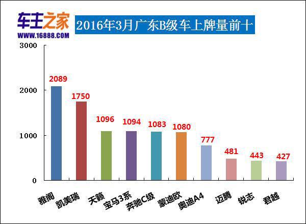 3月b级车销量排行_2010年3月汽车销量排行